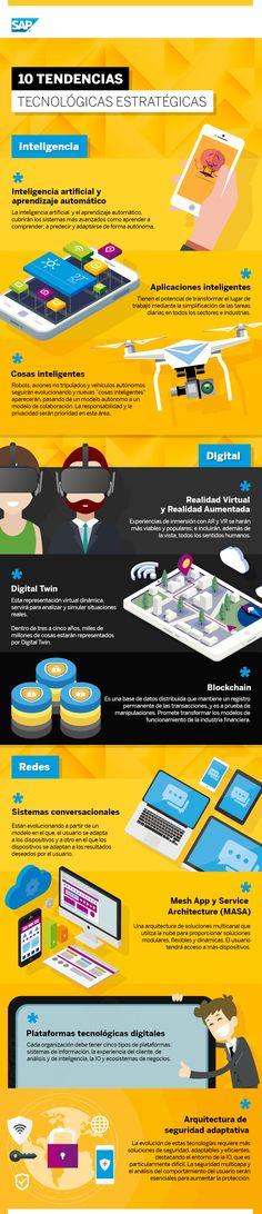 Hola: Una infografía con10 tendencias tecnológicas estratégicas para 2017. Vía Un saludo Seo Marketing, Marketing Digital, Online Marketing, Community Manager, Ecommerce, Social Media, Templates, Business, Layout