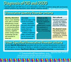 Dissociative Identity Disorder criteria - Diagnosis of DID and OSDD Abnormal Psychology, Psychology Disorders, Mental Disorders, Mental Illness Help, Mental Health Illnesses, Disassociative Identity Disorder, Identity Quotes, Depersonalization Disorder, Ptsd Symptoms