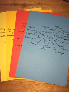 pin by chelseamix on revision blood brothers blood  mind map of key characters from blood brothers revision study colour