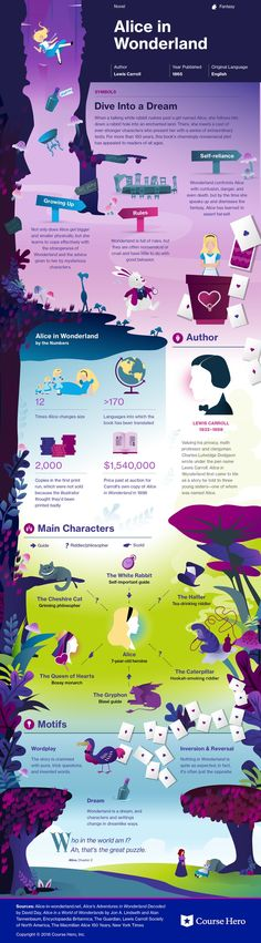 This @CourseHero infographic on Alice in Wonderland is both visually stunning and informative!