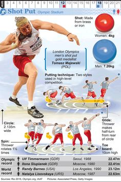 RIO Olympic Shot Put infographic Athletic Training, Sports Training, Physical Education Lessons, Volleyball Workouts, Commonwealth Games, Track Workout, Rio Olympics 2016, Sports Medicine, Games