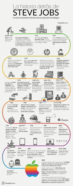 Steve Wozniak, Steve Jobs, Best Entrepreneurs, Study Motivation, Personal Branding, Geek Stuff, Internet, Culture, History