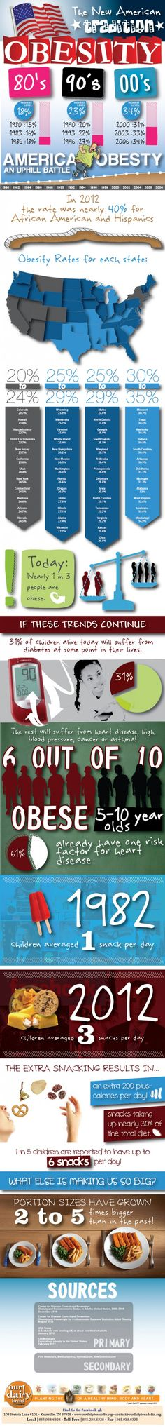 Weight Loss - Obesity Epidemic: Did You Know You May Be Obese?[Infographic]