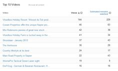 """Our """"YouTube"""" stats for the last week"""