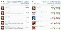 Polismeter – i politici sul web nella settimana 22-28 gennaio 2013 - Top Facebook Status Updates & Top Facebook Performances