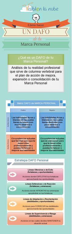 Infografía DAFO Personal http://patriciaalberca.blogspot.com.es/