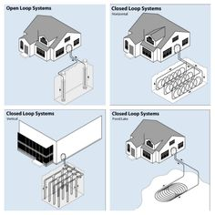 """Types of geothermal heat pumps. Via """"How to Choose and Install a Geothermal Heat Pump System"""" Renewable Energy, Solar Energy, Solar Power, Heat Pump Installation, Heat Pump System, Geothermal Energy, Genius Loci, Solar House, Passive House"""