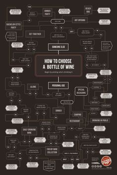 Are you guilty of any wine quirks? Explore all of the different paths in this beautiful flowchart. It's the most fun you can have without actually drinking wine.
