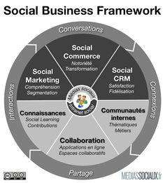 #Infographic: Social business framework