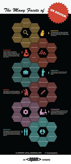 The Many Facets of UX Design [INFOGRAPHIC] by netlogician, via Flickr