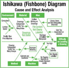 example Root Cause Analysis (RCA) using Ishikawa/Fishbone Diagrams Program Management, Change Management, Risk Management, Business Management, Business Planning, Talent Management, 6 Sigma, Industrial Engineering, Lean Six Sigma