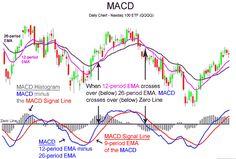 Trend Indicators – Moving Average Convergence Divergence