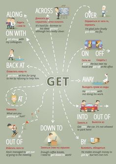 "Educational infographic & data visualisation ""Get …"" Figure of speech visuals. Infographic Description ""Get …"" Figure of speech visuals. Teaching English Grammar, English Writing Skills, English Vocabulary Words, Learn English Words, English Language Learning, English Course, English Fun, English Study, English Lessons"