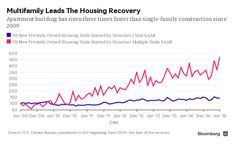 Apartment construction may create fewer jobs than single-family homebuilding