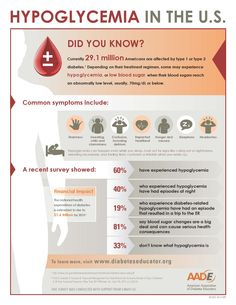 From American Association of Diabetes Educators - Here are some facts about Hypoglycemia...