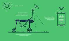 6 Agriculture Robot Startups for Farming Farming Technology, Technology Careers, Agriculture Business, Agriculture Farming, Aquaponics Greenhouse, Home Jobs, Gps Navigation, Solar Power, Projects To Try