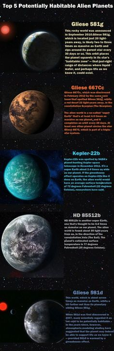 Top five potentially habitable alien planets.