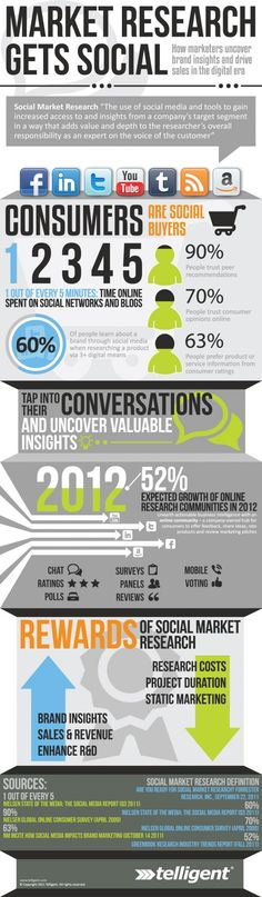 Market Research Gets Social: How marketers uncover brand insights and drive sales in the digital era #infographic