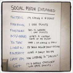 All of Social Media Explained - Decidebuddy.com