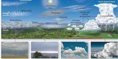 Nombres de nubes