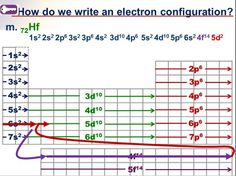 There Are Three Important Pieces Of Information You Will Need To Complete  The Electron Configuration Worksheet