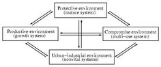 The Strategy of Ecosystem Development -- Eugene Odum
