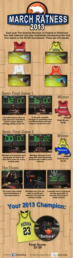 Rat basketball results from March Ratness @ScienceMusofVA