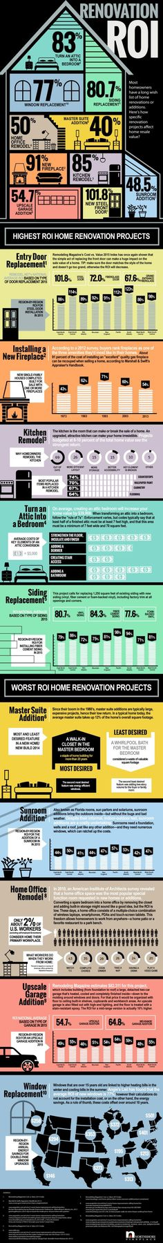 ROI - What Makes Sense for YOUR Home? If you're thinking about a home renovation, check this out to see what your return on investment might be!If you're thinking about a home renovation, check this out to see what your return on investment might be! Home Improvement Projects, Home Projects, Home Renovation, Home Remodeling, Remodeling Contractors, Kitchen Remodeling, Remodeling Costs, Bathroom Renovations, Fixer Upper