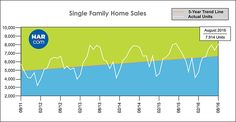 Single Family Home Sales - August 2016