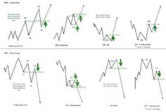Elliott wave theory is one of the most exciting of all technical analysis tools. Once you see how this works, it will change the way you trade forever. Forex Trading Basics, Forex Trading Strategies, Wave Theory, Trading Quotes, Stock Charts, Cryptocurrency Trading, Online Trading, Intraday Trading, Trading Cards
