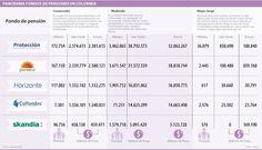 Panorama Fondos de Pensiones en Colombia #Seguros