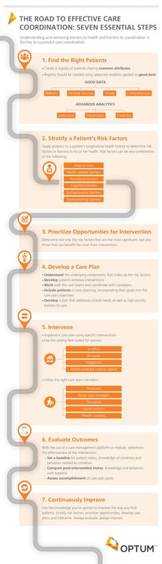 OPT_Infographic_CareCoordination_081414