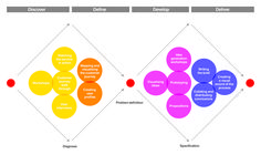 The UK Design Council's Double Diamond is a simple visual map of the design process. It is divided into four distinct phases – Discover, Define, Develop and Deliver.