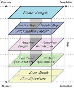 Jesse James Garrett-principles of user experience