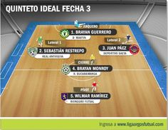 Quinteto seleccionado como el mejor de la tercera jornada. #FútbolRevolucionado