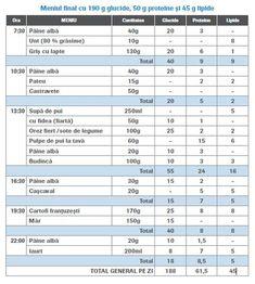 Intocmirea planului de alimentatie in diabet prin calculul carbohidratilor Ale, Food, Ale Beer, Essen, Meals, Yemek, Eten, Ales, Beer