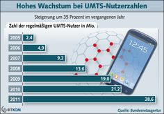 UMTS-Nutzerzahlen (2011)
