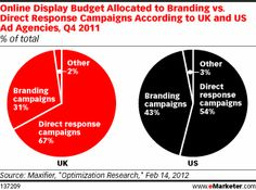 Findings from Maxifier show US agencies narrowing the gap in budget allocation for branding vs. direct-response objectives, as compared to their UK counterparts, which invested much more heavily in direct-response campaigns.