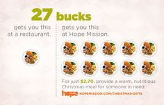 27 bucks get you..........    Make an impact in the lives of 10 people this Christmas for the price of one meal at a restaurant.     #Yeg #Yegfood #Hope