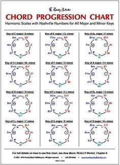 Chord Progression Chart by Wayne Chase Roedy Black Publishing Music Theory Guitar, Music Chords, Ukulele Chords, Jazz Guitar, Guitar Songs, Piano Music, Sheet Music, Acoustic Guitar, Piano Chord