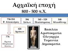 Iστορική γραμμή μέχρι σήμερα Greek History, Education, School, Google, Onderwijs, Learning