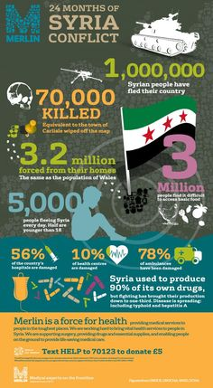 Syria Crisis: In numbers