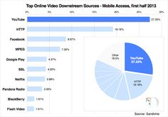 YouTube remains largest service for streaming mobile access 2013; #jenerositymktg