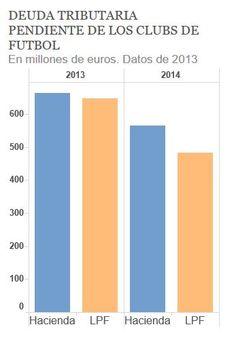 Deuda con Hacienda del fútbol español Bar Chart, Haciendas, Finance, Second Best, Bar Graphs