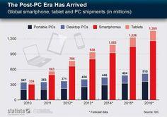 Venta dispositivos Post-PC - Caída en las ventas de PCs