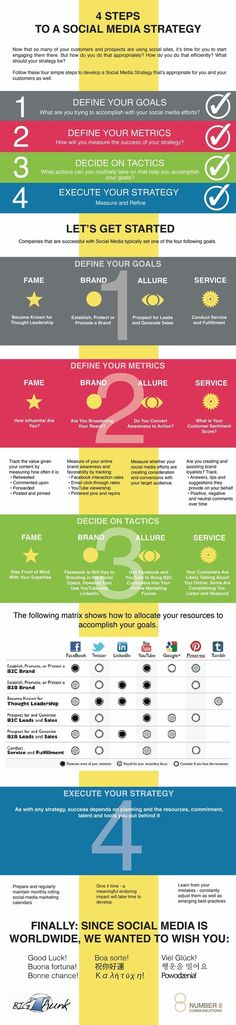 Four Steps to a Social Media Strategy   www.business-on-line.fr #infographic