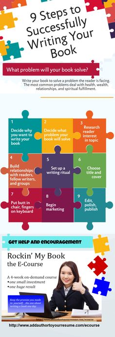 These are the basic 9 steps to writing and publishing a book followed by successful authors. http://www.addauthortoyourresume.com/ecourse