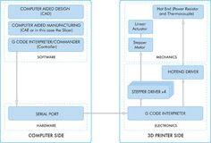 Step 5: Printer Control Software