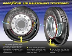 Goodyear's self-inflating tire tech for commercial vehicles