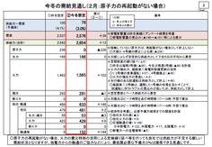 「今冬、原発ゼロなら予備率マイナス試算」 関電否定 | GoHoo